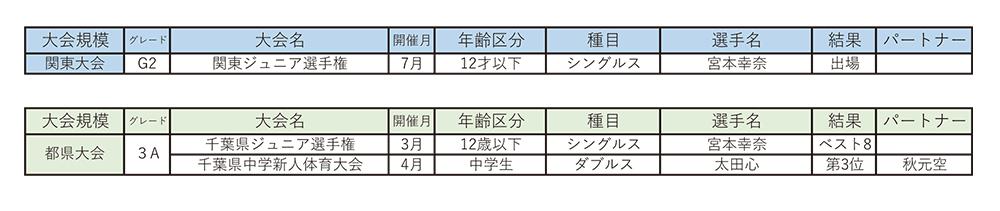 Ken's Narita Junior Tennis Project2015