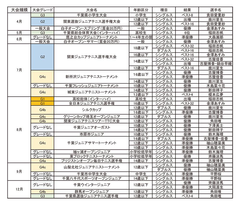 Hills K-Nagatuska Tennis Academy2013