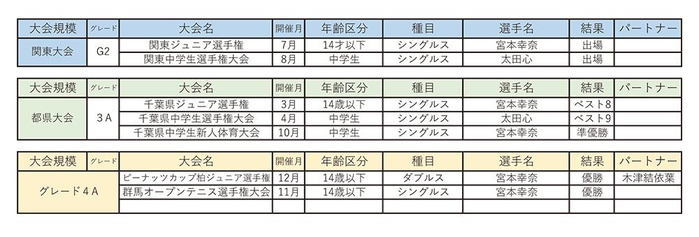 Ken's Narita Junior Tennis Project2016