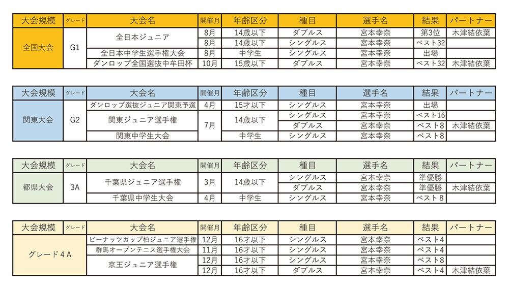 Ken's Narita Junior Tennis Project2017